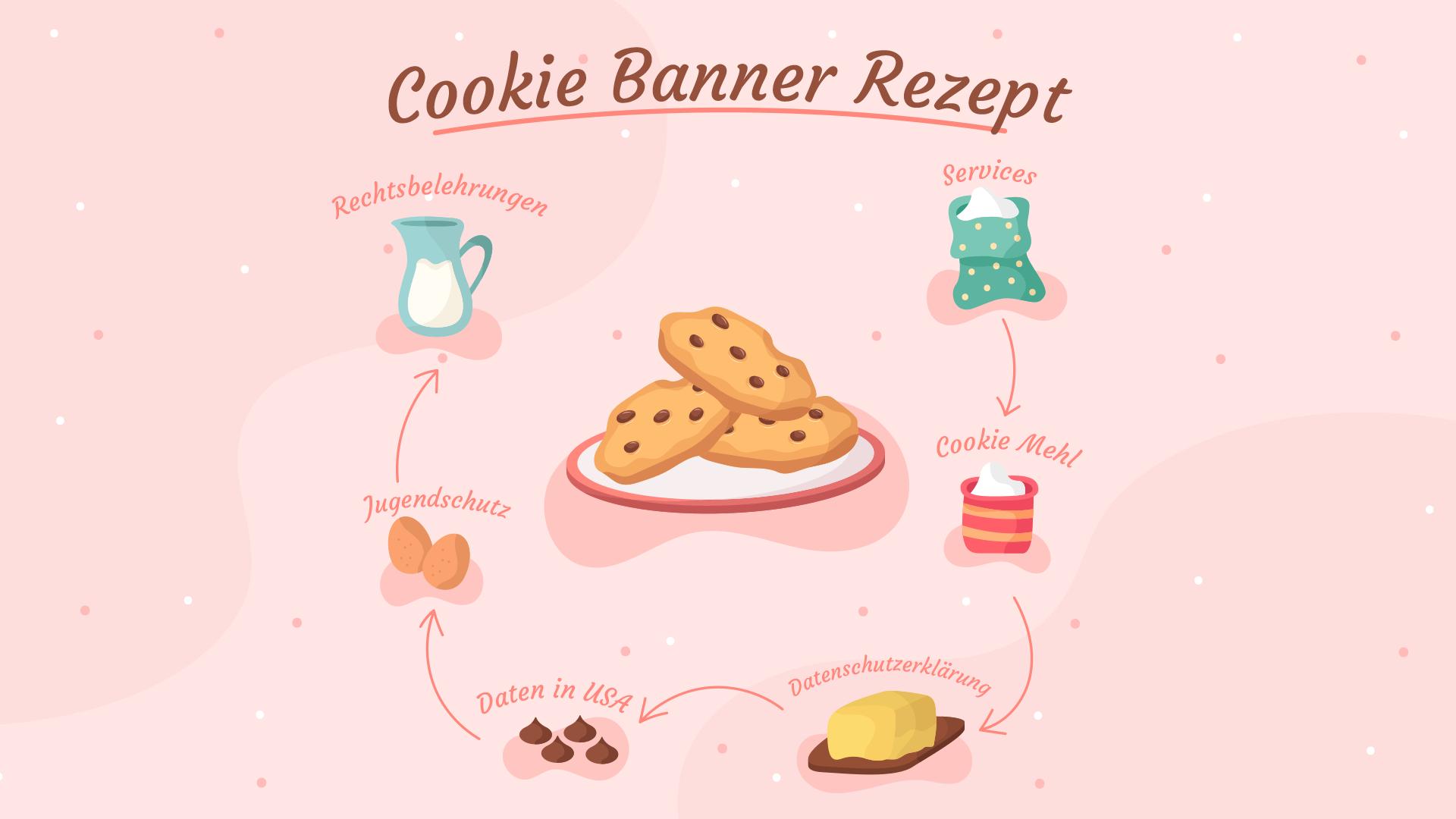 Cookie Banner Text Rezept
